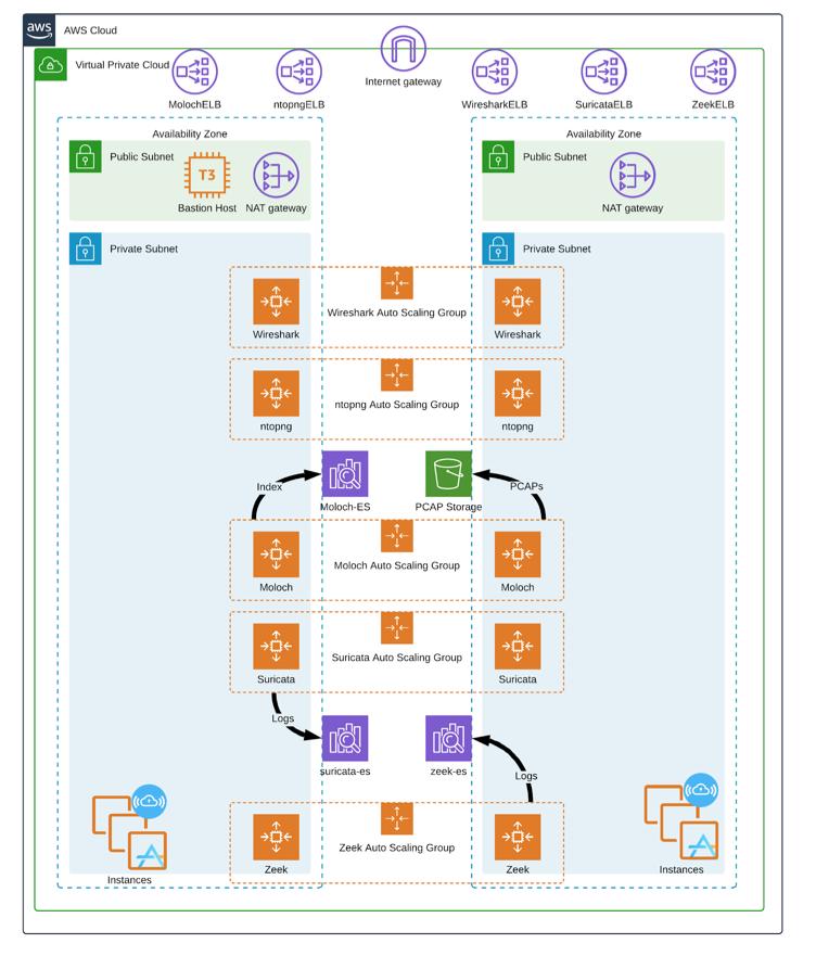 1 Cloud Tools Arch Diagram