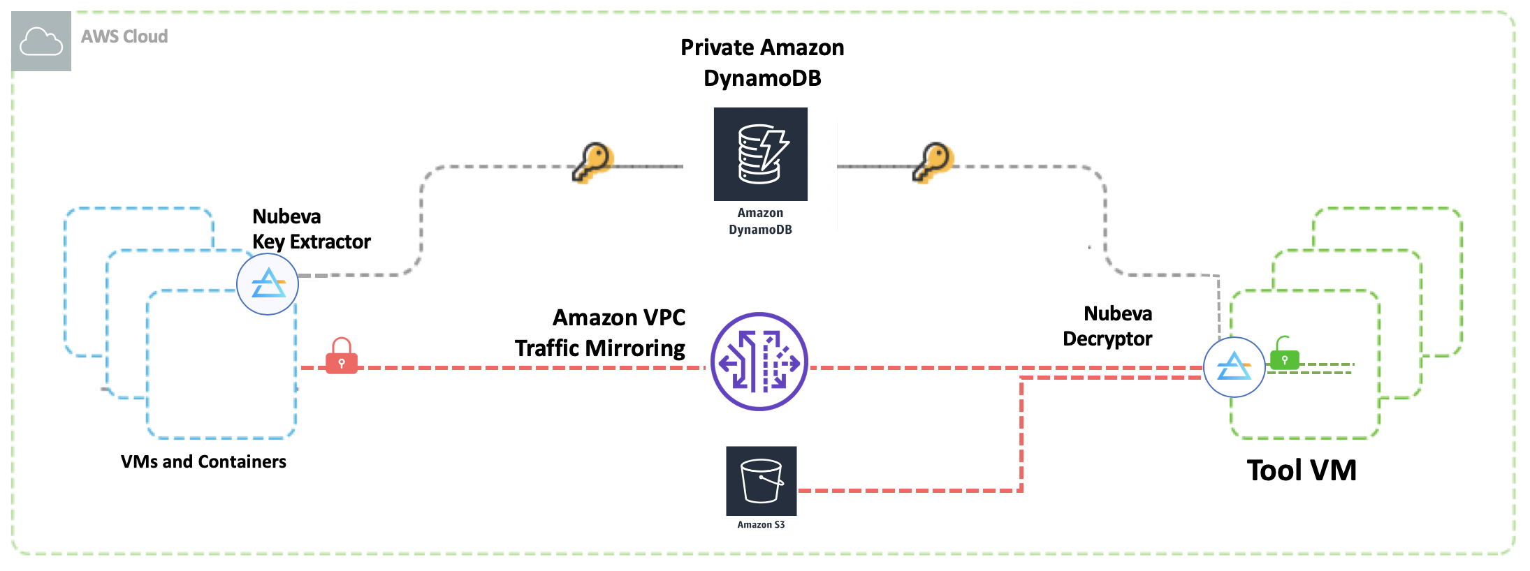 Nubeva TLS Decrypt and Amazon VPC Traffic Mirroring