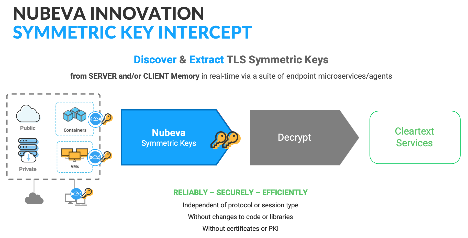 Symmetric Key Intercept