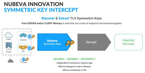 Symmetric Key Intercept