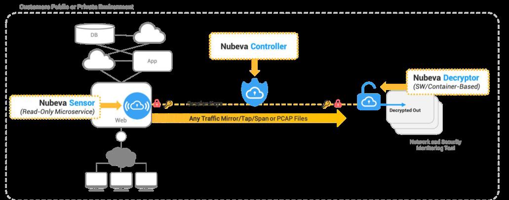 Nubeva TLS Architecture
